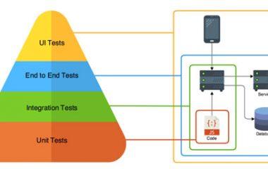 Tester không phải là hoạt động riêng lẻ hay dễ thực hiện mà nó yêu cầu sự phối hợp ăn ý của 1 đội ngũ kiểm thử phần mềm và bao gồm nhiều bước, nhiều cấp độ khác nhau. Unit Testing là cấp độ đầu tiên trong tester. Unit Testing là gì? Unit Testing là […]